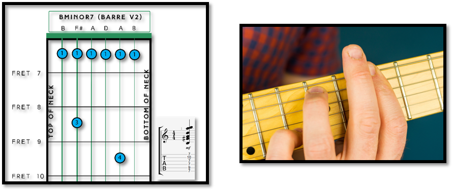 B Chord Guitar Diagrams Fret Success Lets Learn Together