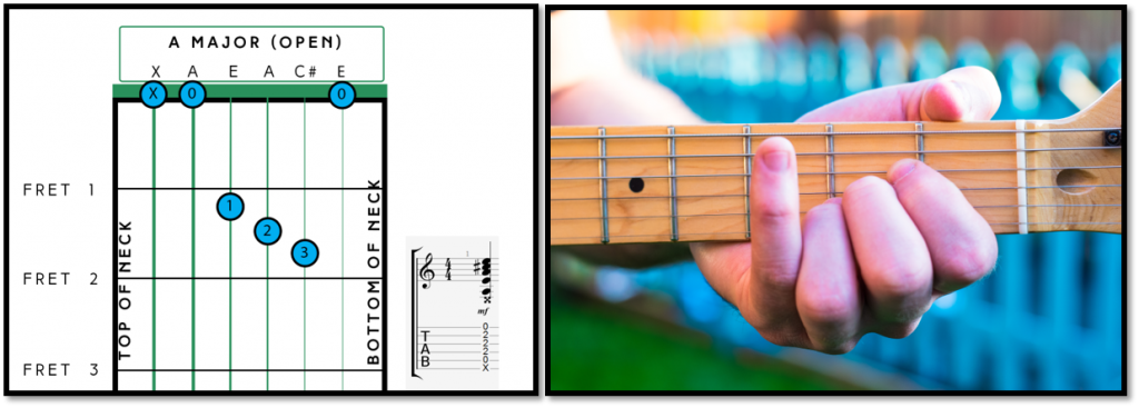 How to Play - Day 1 Chord 1: A Major Open Chord - Fret Success ...