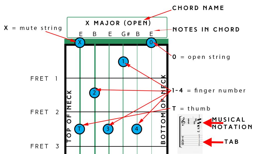 Introduction Fret Success Guitar Tuition