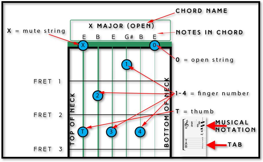 Open Fret Chord Diagrams Smart Wiring Diagrams