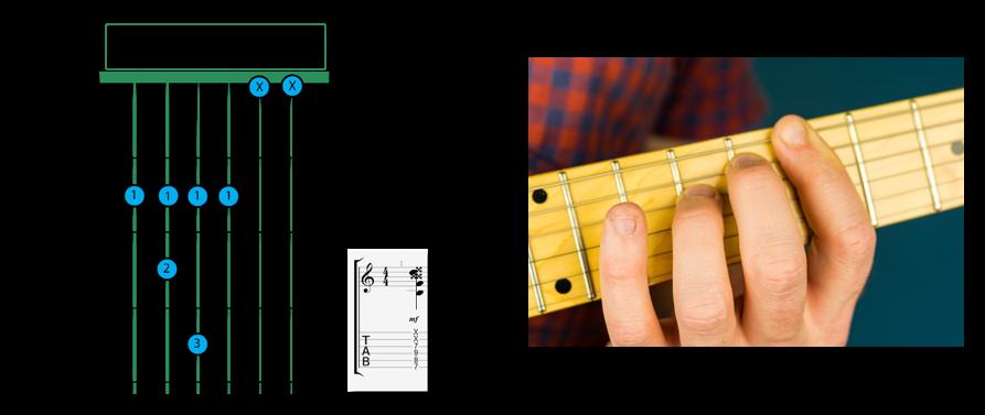 B Diminished barre - B chord Guitar