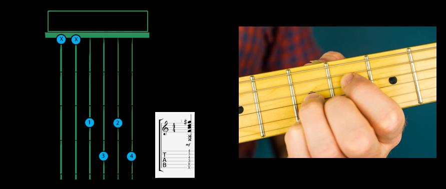 B Diminished open V1 - B Chord Guitar