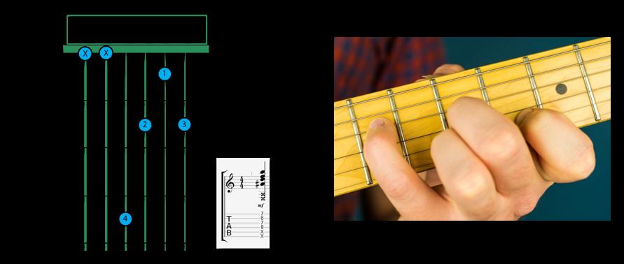 B Diminished open V2 - B chord guitar