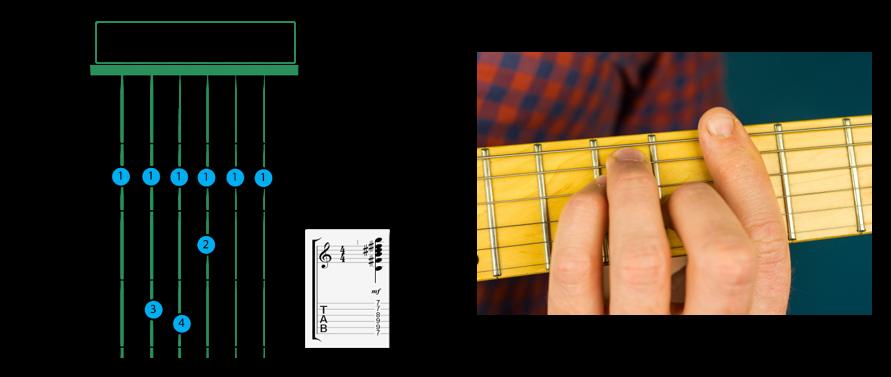 B Major Guitar Chord 4 - Barre Chord