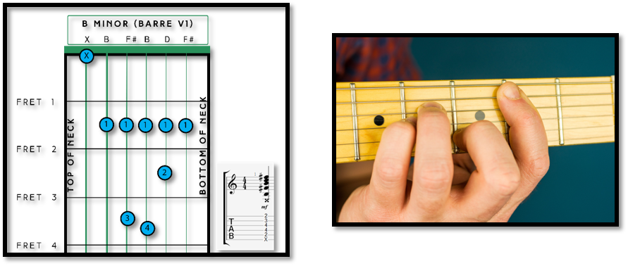 B Chord Guitar Diagrams - Fret Success - Let\'s Learn Together