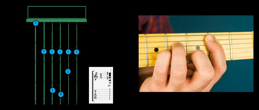 B Minor Chord Barre 1 - B chord Guitar