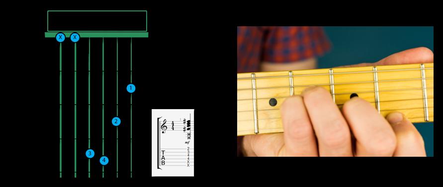 B Minor Chord Open - B Chord Guitar