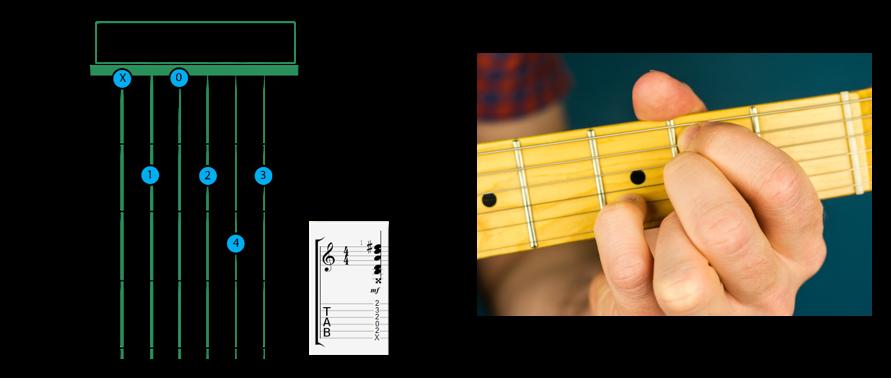 B minor 7 open - B chord guitar