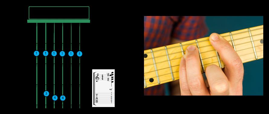 B sus 4 barre v3 - B chord guitar