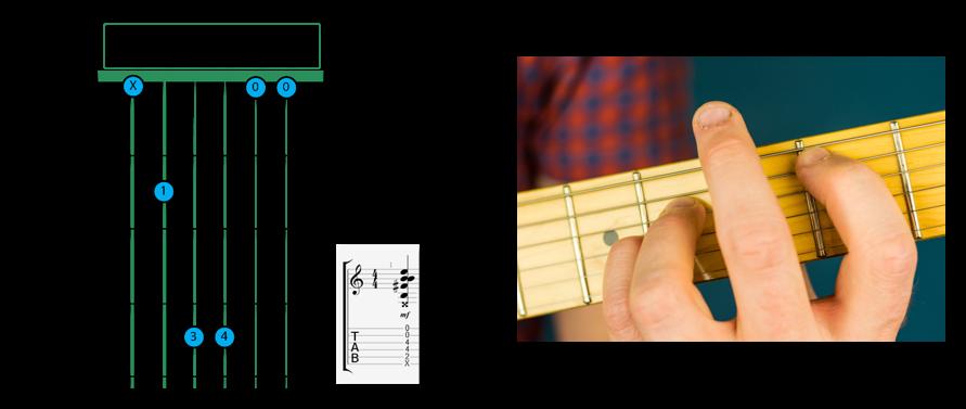B sus 4 open - B Chord Guitar