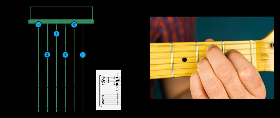 B7 Dominant Open - B Chord on Guitar