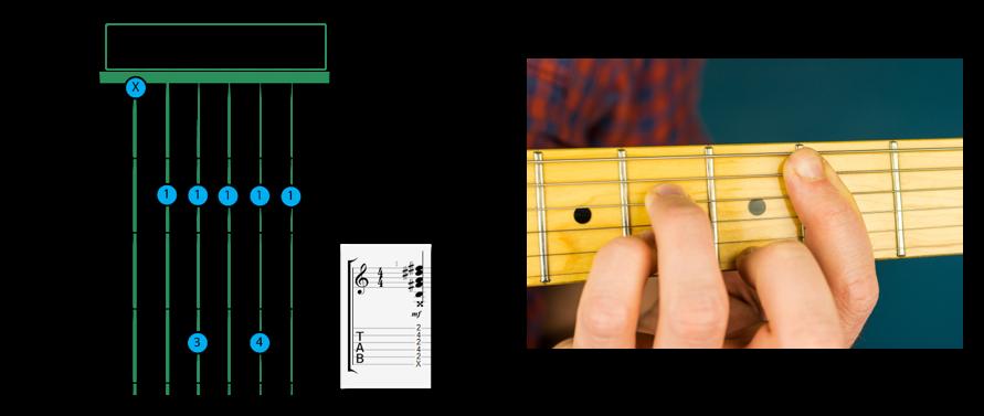 B7 Dominant barre v1 - B Chord on Guitar