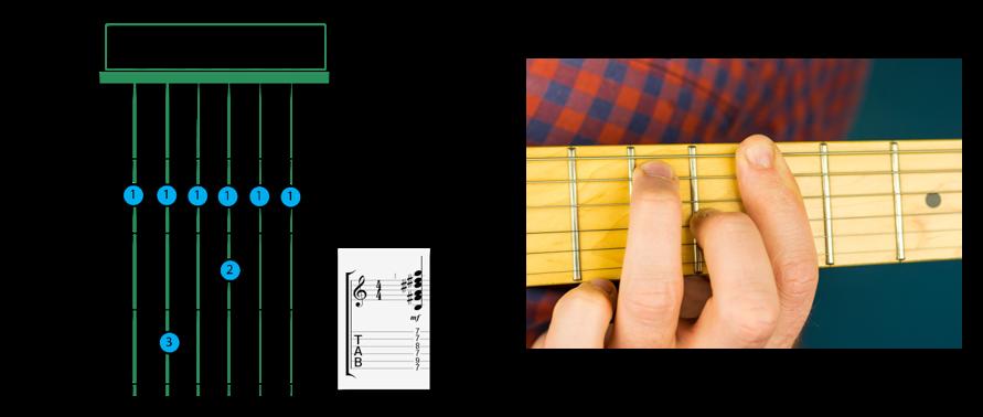 B7 Dominant barre v2 - B chord on Guitar