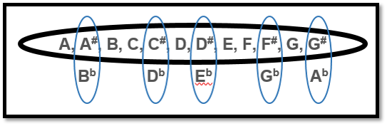 Image 3 - Chromatic Scale - B Chord Guitar