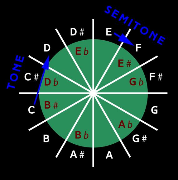 Image 4 - Chromatic Scale Wheel - B Guitar Chord