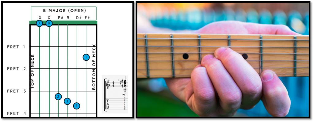 How to Play - Day 3 Chord 3: B Major Open Chord - Fret Success ...
