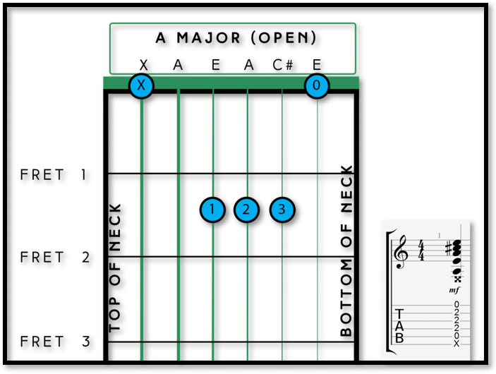 Your First 3 Major Chords - Fret Success - Guitar Tuition