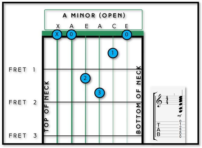 Your First 3 Minor Chords Fret Success Guitar Tuition
