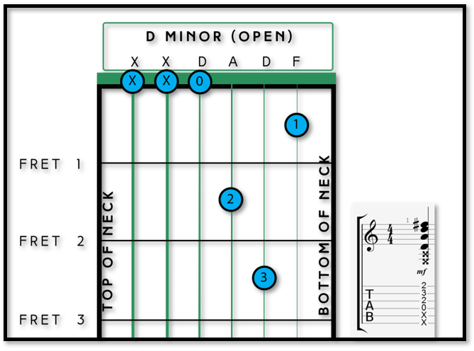 Your First 3 Minor Chords - Fret Success - Guitar Tuition