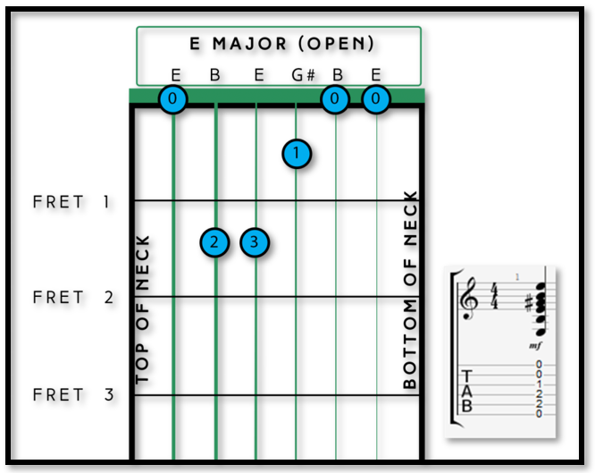 Your First 3 Major Chords Fret Success Guitar Tuition