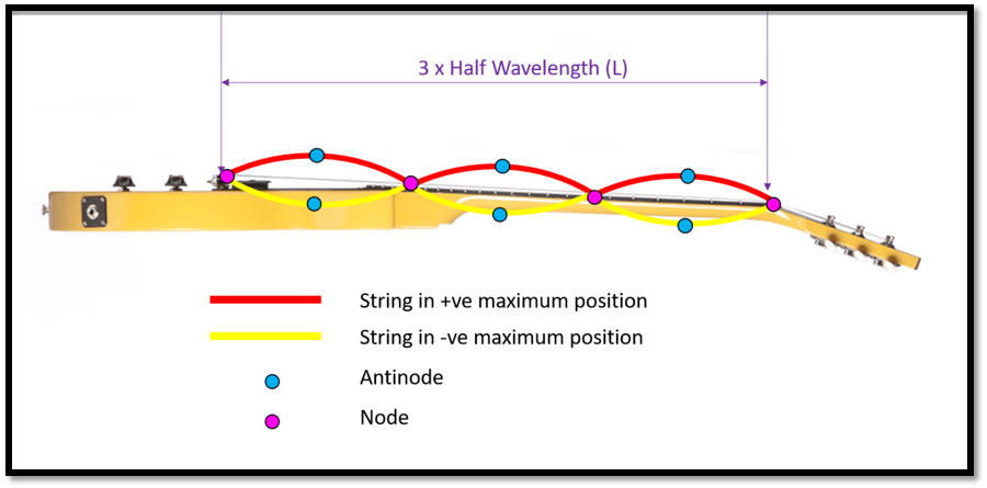 How do guitar strings produce their sound?